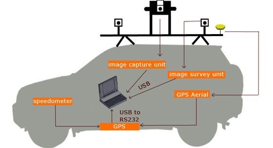 thesis mobile mapping system Current developments in the hcu mobile mapping  at the hafencity university a mobile mapping system has  the system with two cameras, a master's thesis.
